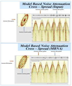 SAExploration Multi-dimensional algorithms are used to model noise in various domains and adaptively subtract the noise from the data