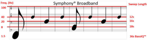 Symphony uses multiple grids of sweeps, where high frequencies are closely spaced and low frequencies are coarsely spaced, resulting in acquisition time and cost reductions